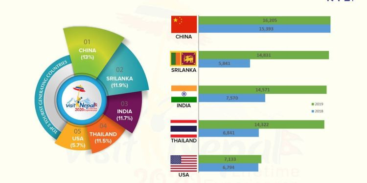 China Becomes The Biggest Source Of Visitors To Nepal In February.