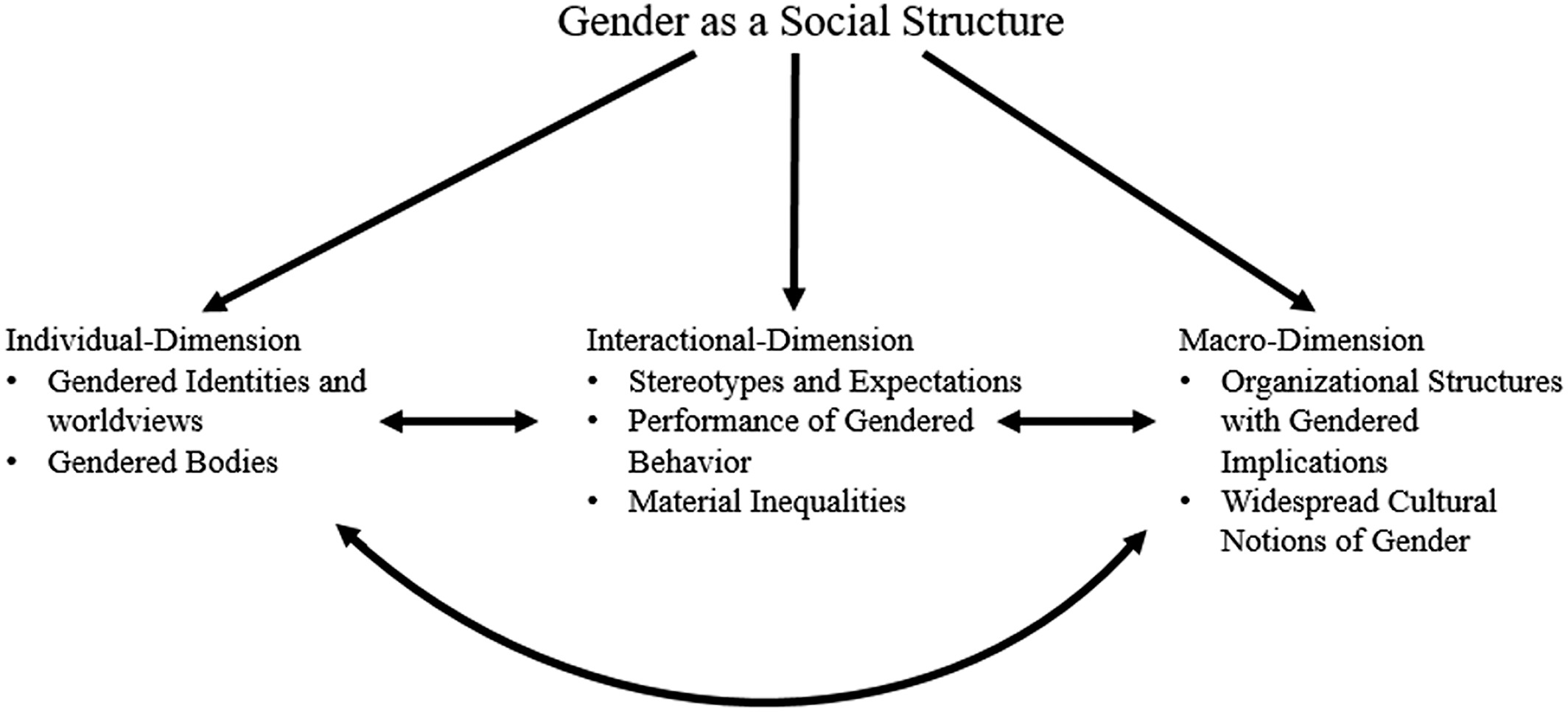 What Is A Social Structure Theory
