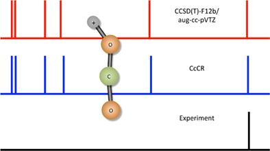 International Journal of Quantum Chemistry Kinerja metode berkorelasi secara eksplisit untuk perhitungan frekuensi getaran anharmonik
