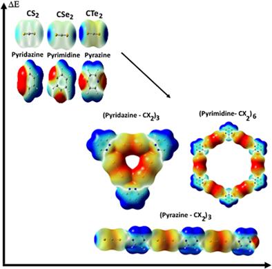 Jurnal Internasional Kimia Kuantum Kepadatan Teoritis Teori Fungsional wawasan ke dalam sifat ikatan chalcogen antara CX2 (X = S, Se, Te) dan diazine dari monomer ke kompleks supramolecular
