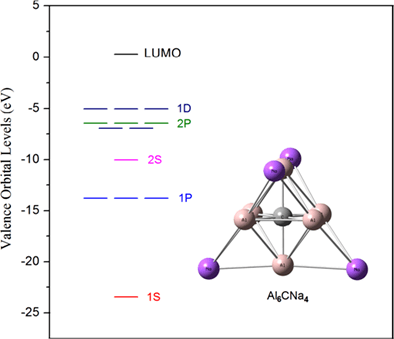 International Journal of Quantum Chemistry Meningkatkan anion Zintl dengan doping karbon dalam kelompok Al-Na dan struktur sihir baru Al6Na4C
