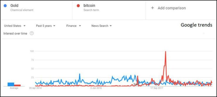 Google searches for gold and Bitcoin in the US