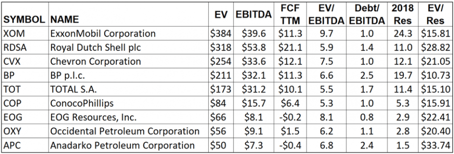 Metrics for major oil companies operating in the Permian Basin.