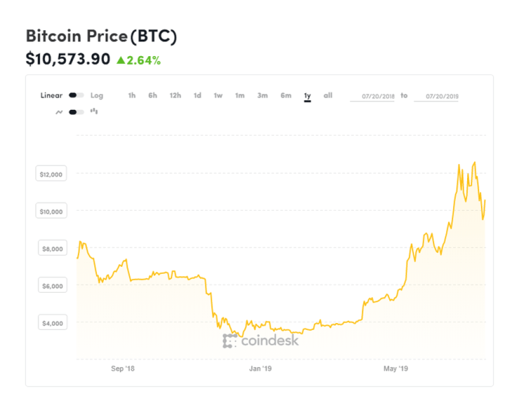 bitcoin, bitcoin price, ethereum, ethereum price, litecoin, ripple, xrp, facebook, libra, chart