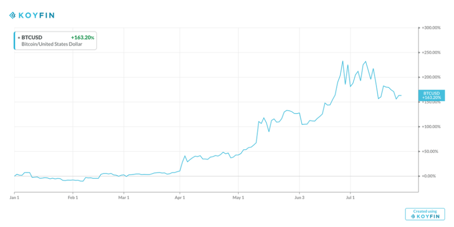 Bitcoin Price YTD