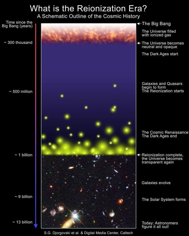 Schematic diagram of the Universe's history, highlighting reionization. Before stars or galaxies formed, the Universe was full of light-blocking, neutral atoms. While most of the Universe doesn't become reionized until 550 million years afterwards, with some regions achieving full reionization earlier and others later. The first major waves of reionization begin happening at around 250 million years of age, while a few fortunate stars may form just 50-to-100 million years after the Big Bang. With the right tools, like the James Webb Space Telescope, we may begin to reveal the earliest galaxies.