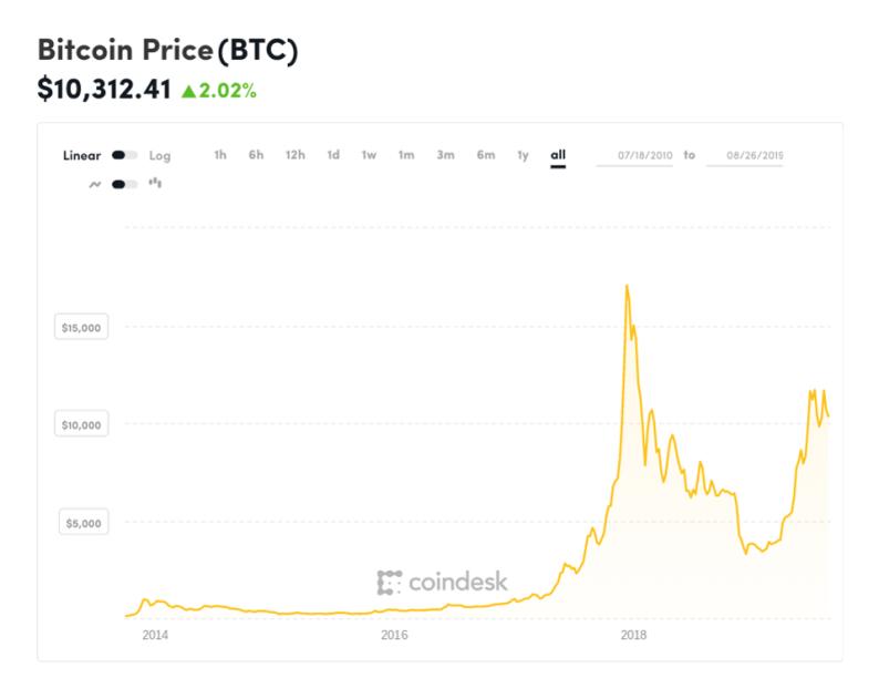 bitcoin, bitcoin price, Winklevoss, chart