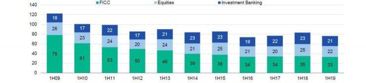 Aggregate capital markets revenue first-half 2009-19 (USD billions)