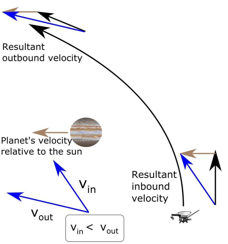 The idea of a gravitational slingshot, or gravity assist, is to have a spacecraft approach a planet... [+] orbiting the Sun that it is not bound to. Depending on the orientation of the spacecraft's relative trajectory, it will either receive a speed boost or a de-boost with respect to the Sun, compensated for by the energy lost or gained (respectively) by the planet orbiting the Sun.