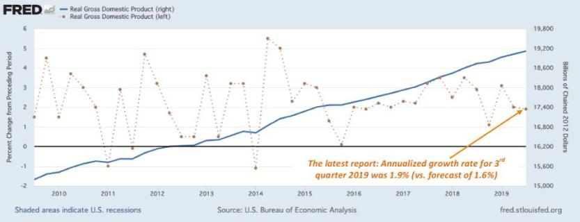 10 years of quarterly data show average growth rate of about 2% -- right where latest measure is