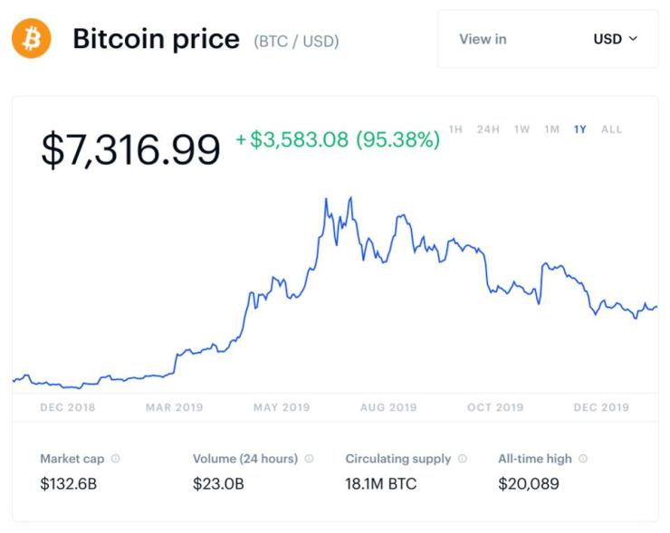 bitcoin, bitcoin price, China, crypto, chart