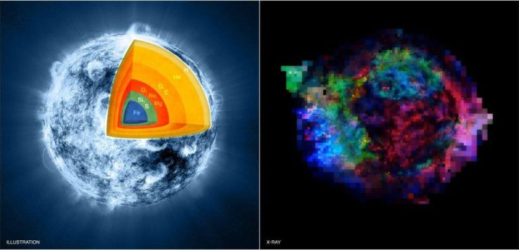 Artist's illustration (left) of the interior of a massive star in the final stages, pre-supernova,... [+] of silicon-burning. (Silicon-burning is where iron, nickel, and cobalt form in the core.) A Chandra image (right) of the Cassiopeia A supernova remnant today shows elements like Iron (in blue), sulphur (green), and magnesium (red). We do not know whether all core-collapse supernovae follow the same pathway or not.