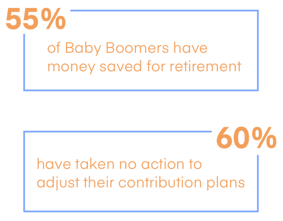 Only 55% of Baby Boomers have any money saved for retirement  60% have taken no action to adjust their workplace-defined contribution plans ahead of retirement.
