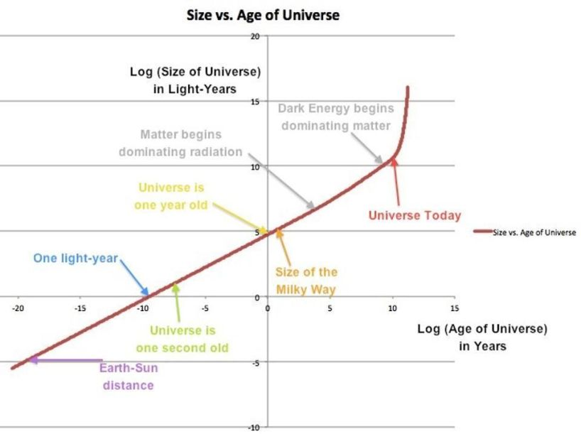 A graph of the size/scale of the observable Universe vs. the passage of cosmic time. This is... [+] displayed on a log-log scale, with a few major size/time milestones identified. Note the early radiation-dominated era, the recent matter-dominated era, and the current-and-future exponentially-expanding era.