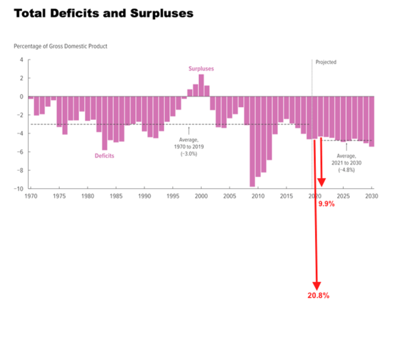 Federal budget deficit as a percentage of GDP