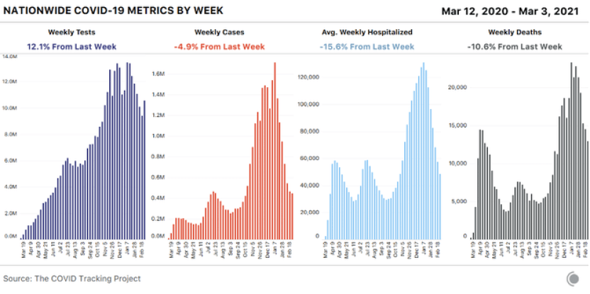 4 bar charts showing weekly COVID-19 metrics for the US. Cases fell nearly 5% this week while testing was up over 12%. Deaths continued to drop week over week.