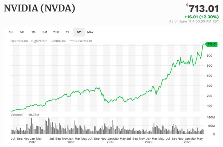 Nvidia 5-year performance