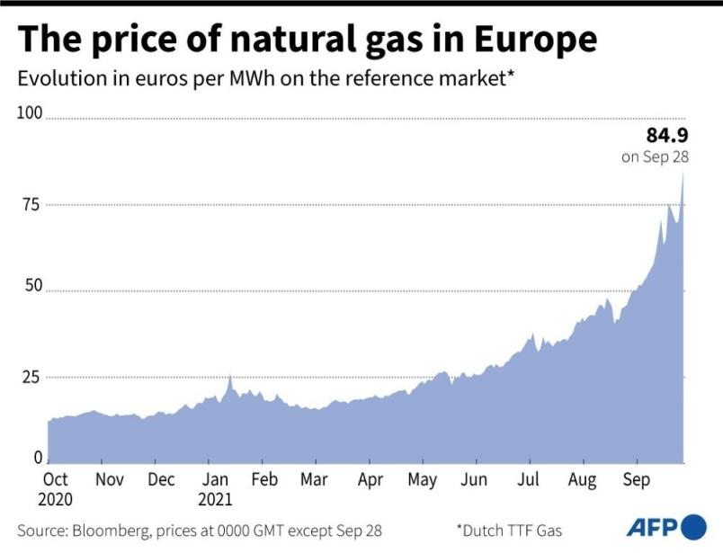 Shows evolution of the price of natural gas in Europe this past year to September 28 on the Dutch TTF Gas market