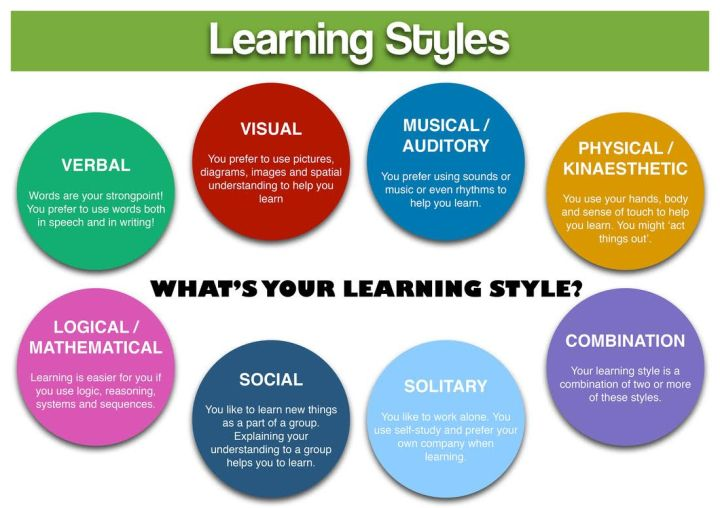 Learning Styles: What's Your Learning Style? Verbal - Words are your strongpoint. You prefer to use words both in speech and in writing. Visual- You prefer to use pictures, diagrams images and spatial understanding to help you learn. Musical / Auditory - You prefer using sounds or music or even rhythms to help you learn. Physical / Kinesthetic - You use your hands, body and sense of touch to help you learn. You might act things out. Combination - Your learning style is a combination of two or more of these styles. Solitary - You like to work alone. You use self-study and prefer your own company when learning. Social - You like to learn new things as part of a group. Explaining your understanding to a group helps you to learn. Logical / Mathematical - Learning is easier for you if you use logic, reasoning , systems and sequences.
