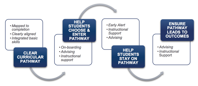 Four Pillars of Guided Pathways: Clear Curricular Pathway, Help Students Choose & Enter Pathway, Help Students Stay on Pathway, Ensure Pathway Leads to Outcomes