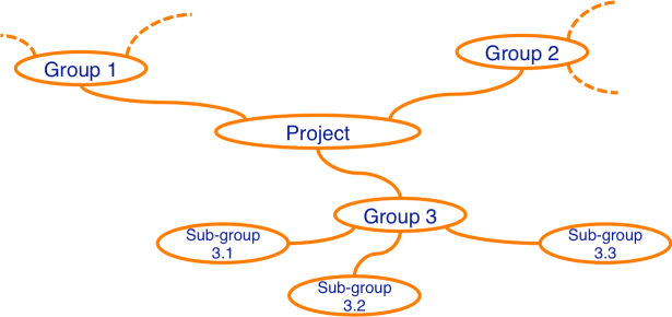 Create a WBS with a Mind Map: Mind Map