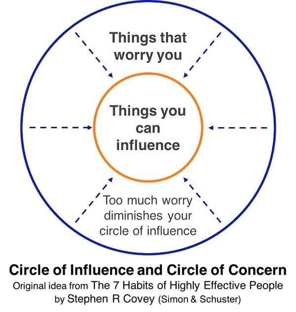 Circle of Influence & Circle of Concern