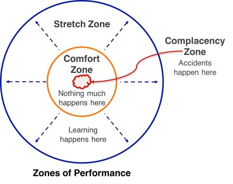 Zones of Performance