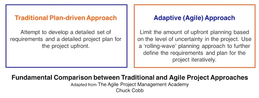 Comparison between Traditional and Agile Project Approaches