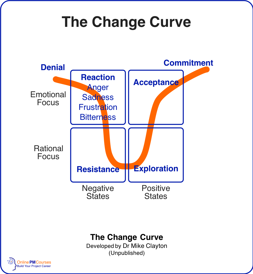 The Change Curve | Dr Mike Clayton