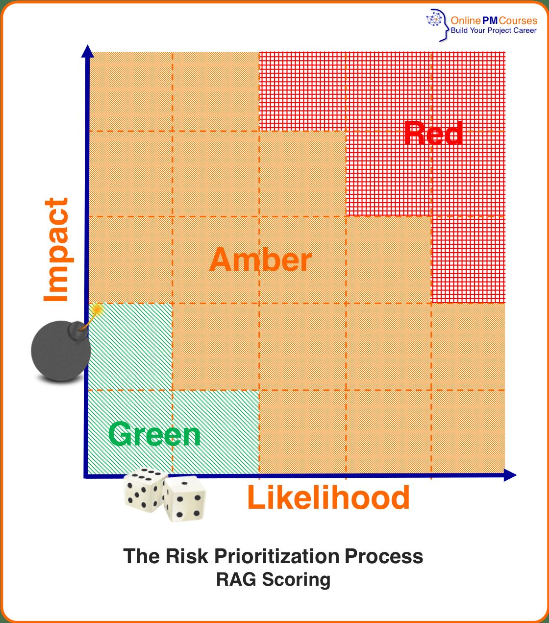 Risk Analysis - Risk Prioritization RAG Scoring Process