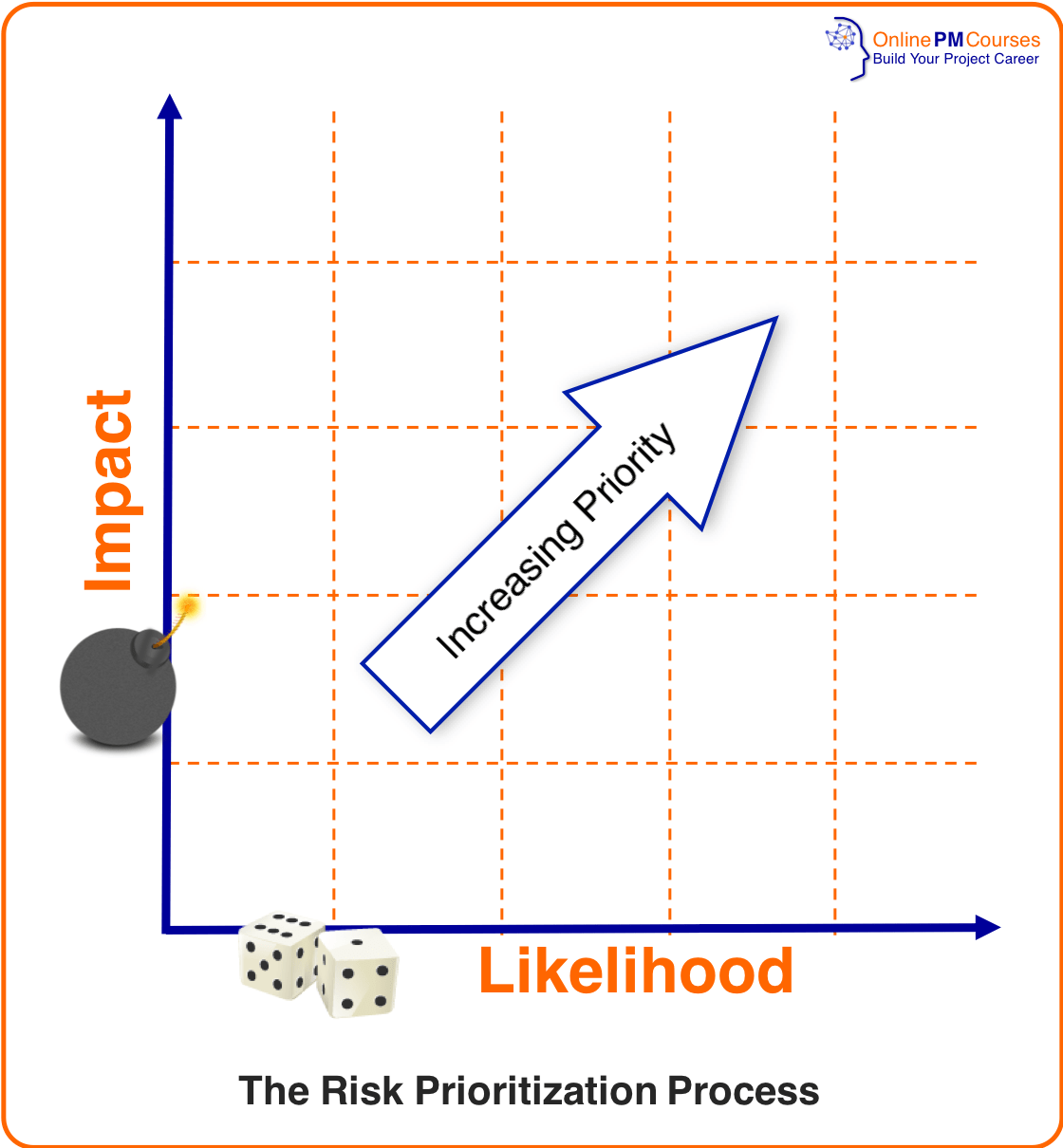 Risk Analysis | Risk Prioritization Process