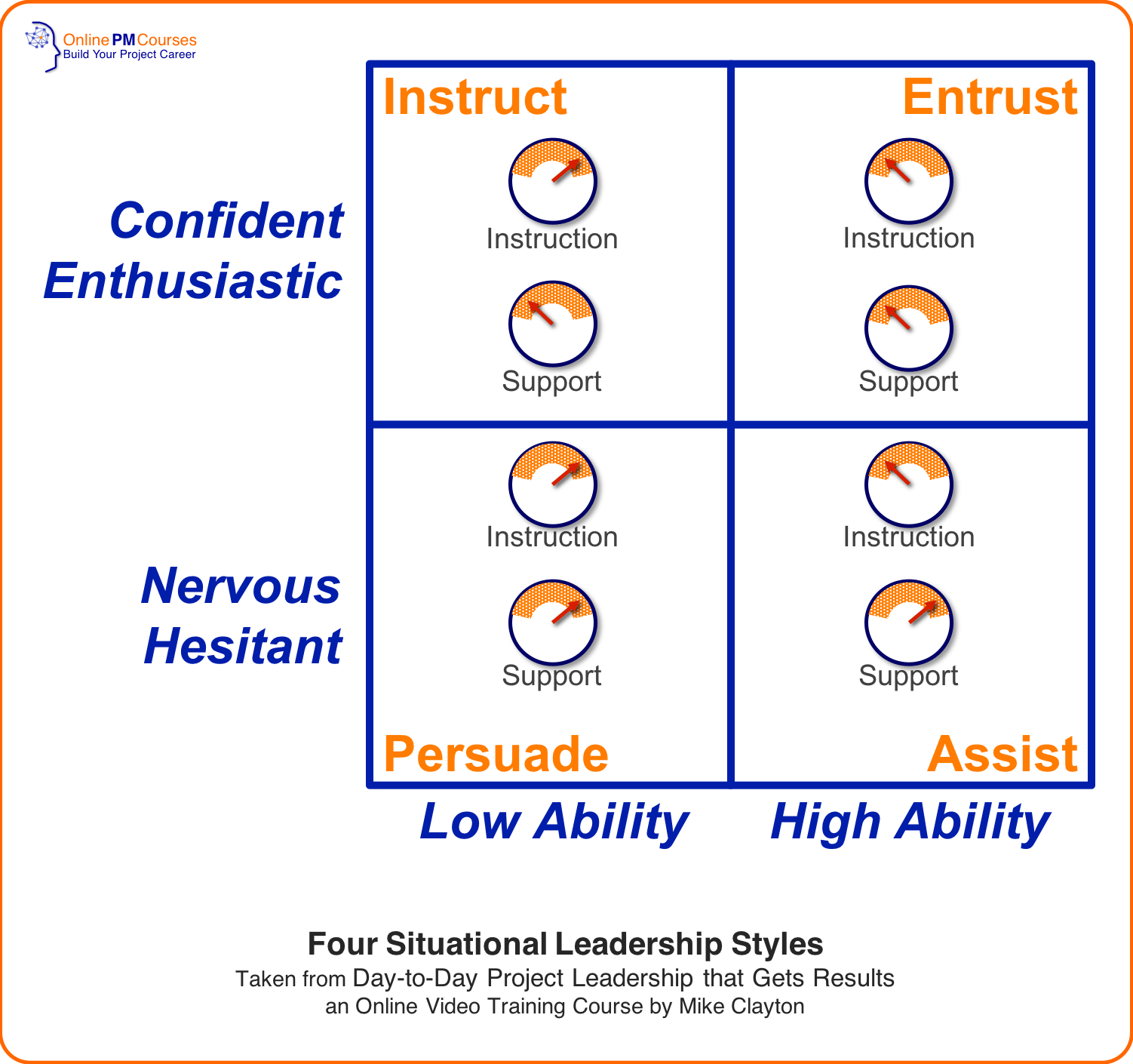 Four Situational Leadership Styles
