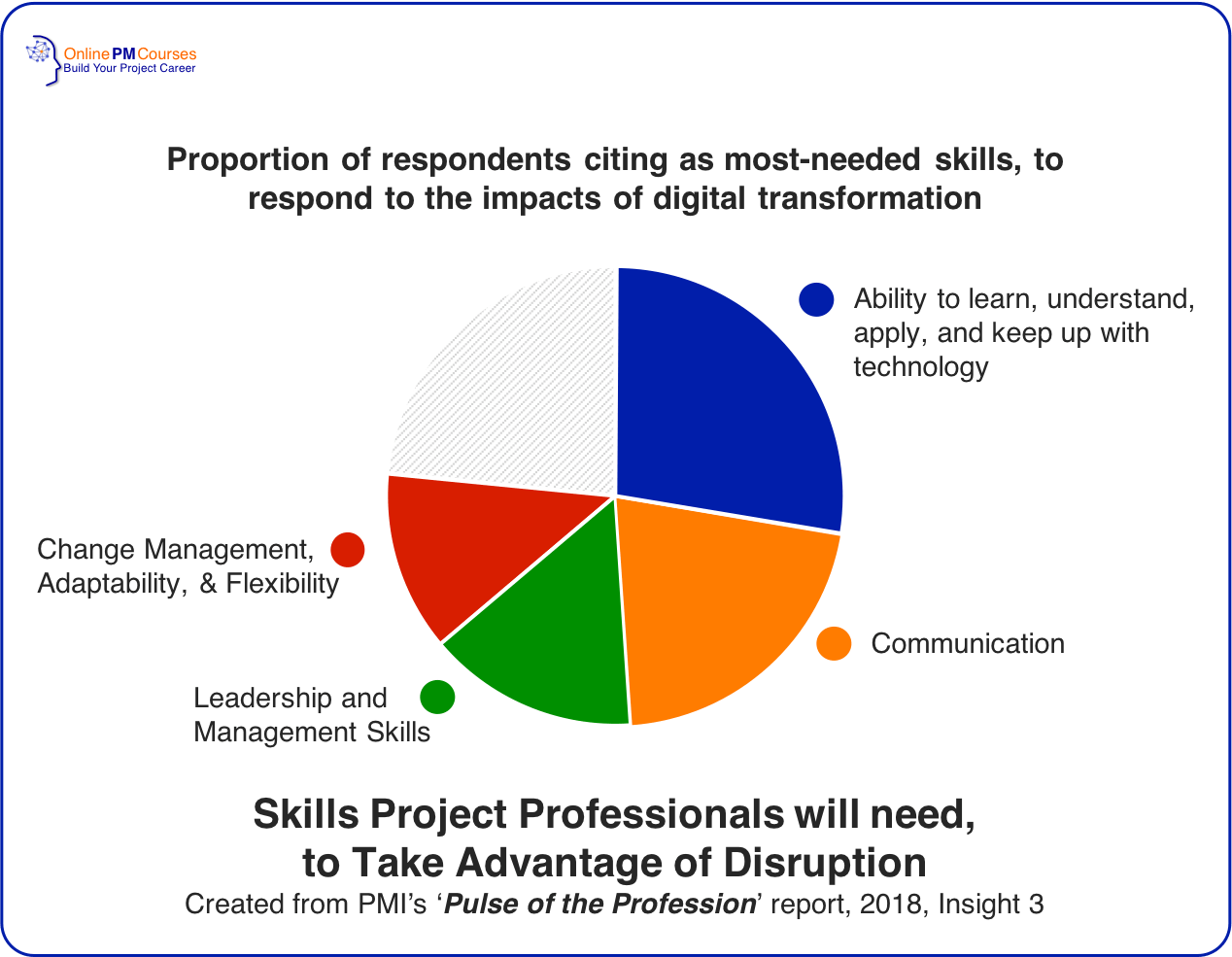 Skills Project Professionals will need