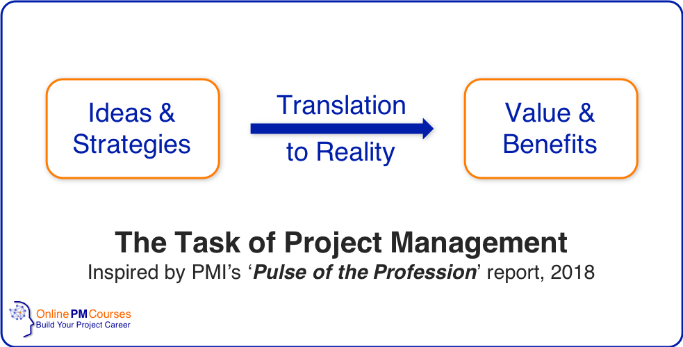 The task of Project Management