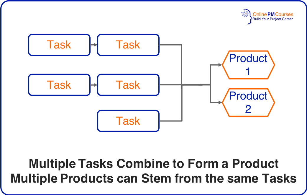 Relationship of Products and Tasks
