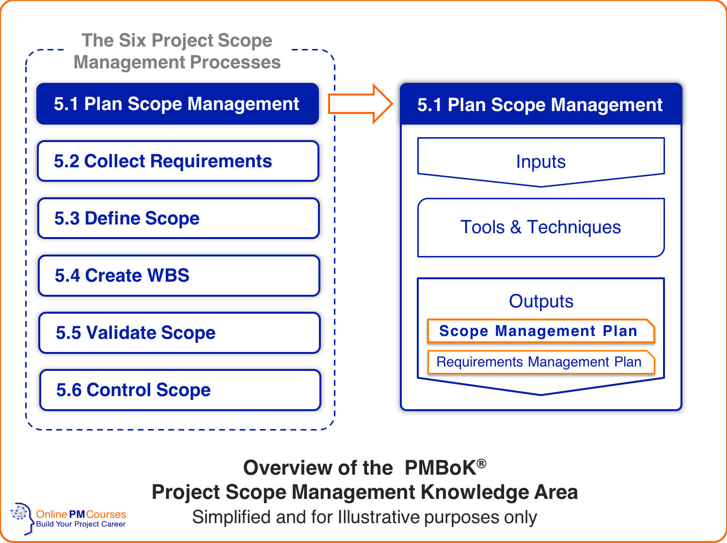 Overview of the PMBoK Project Scope Management Knowledge Area - highlighting Scope Management Plan
