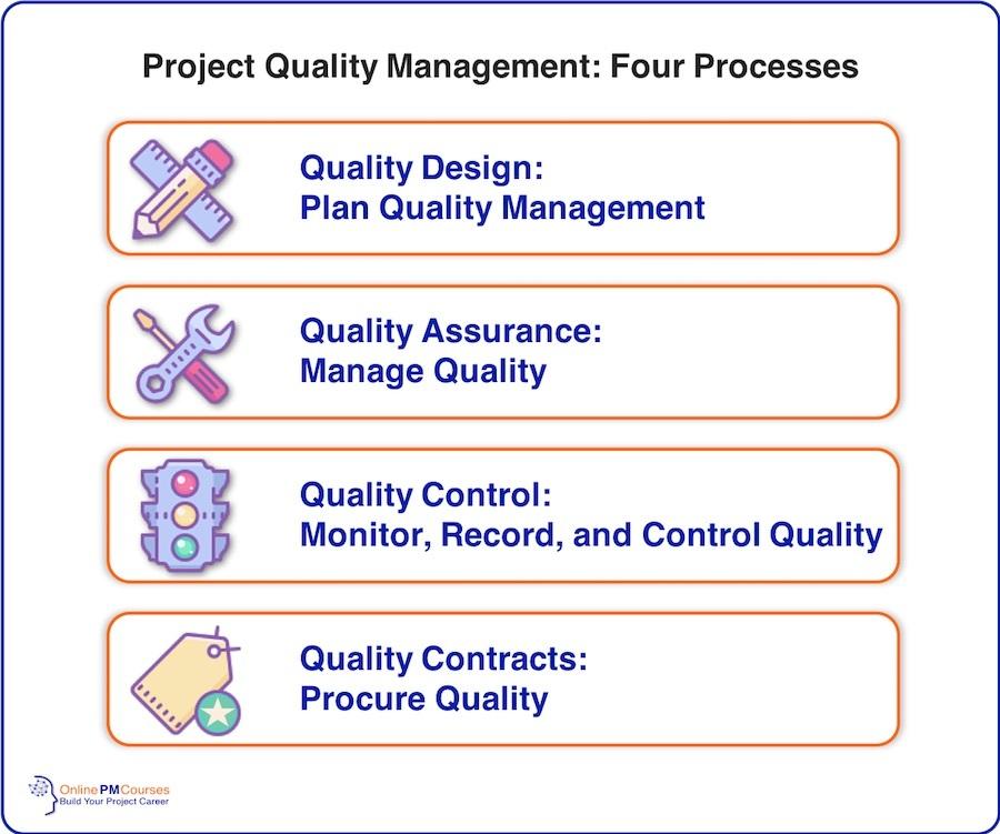 Project Quality Management - Four Processes
