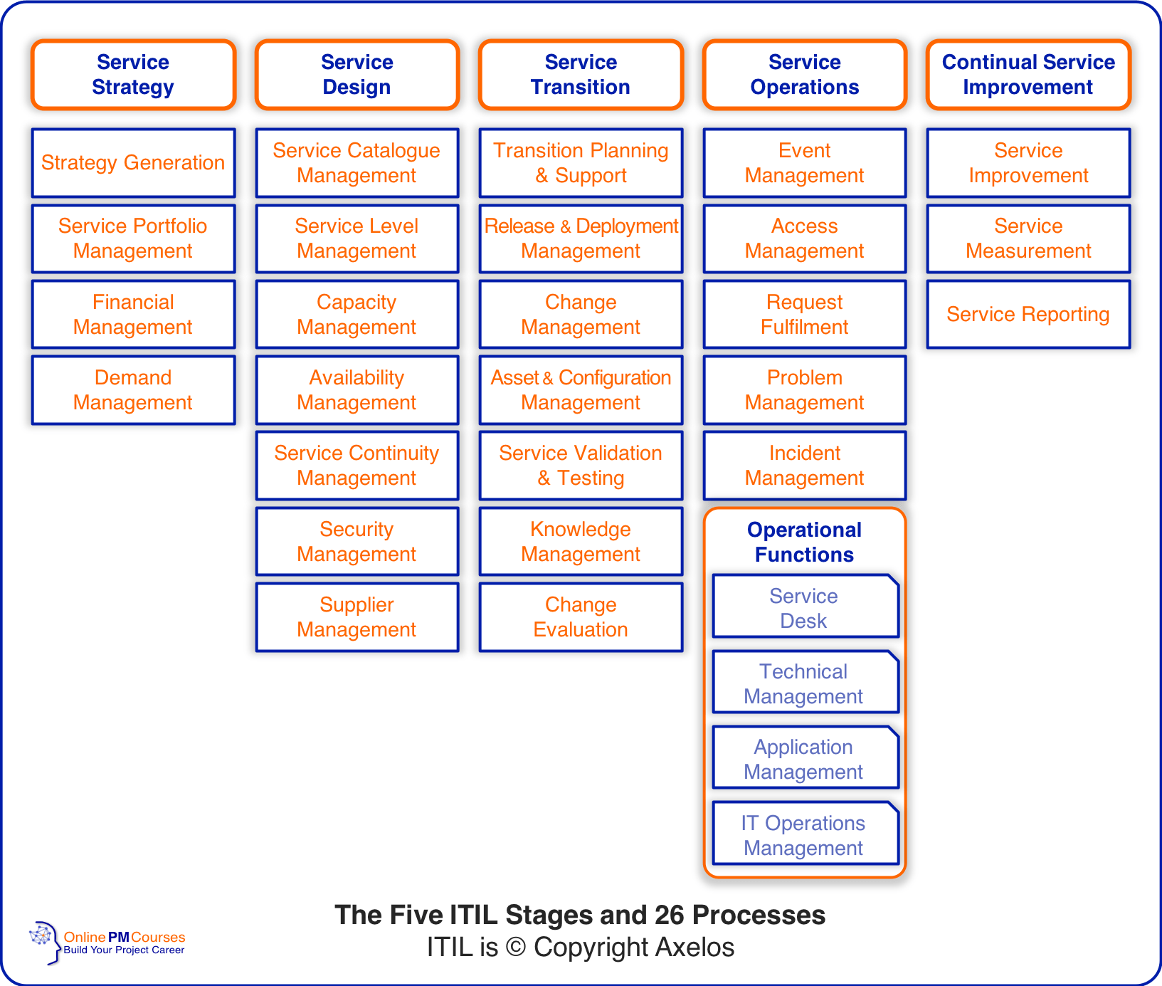 The Five ITIL Stages and 26 Processes ITIL is © Copyright Axelos