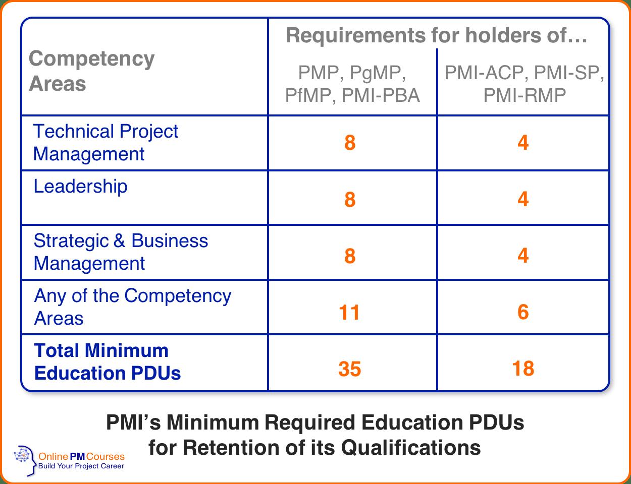 Talent Triangle - Minimum Education PDU Requirements