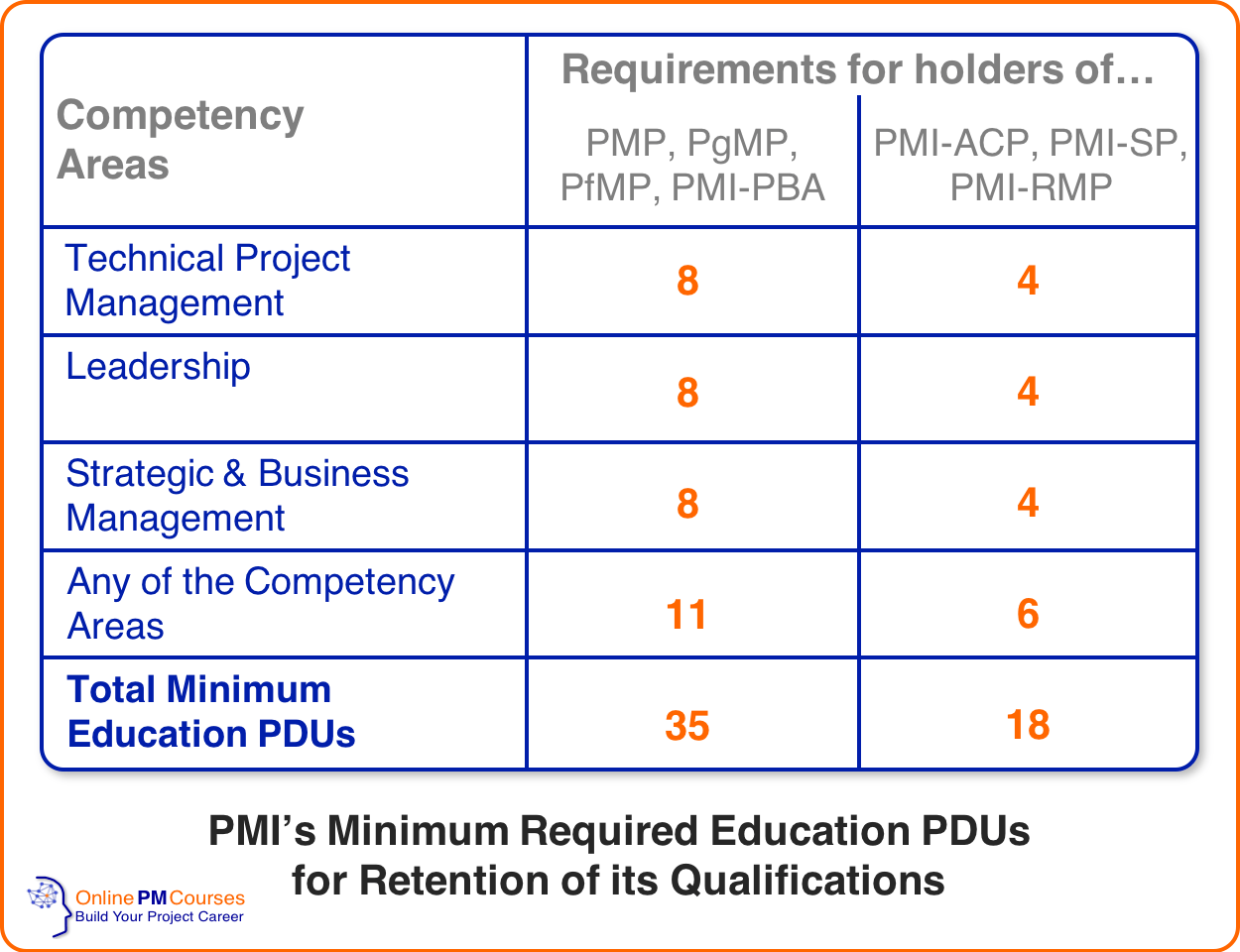 The Pmi Talent Triangle A Guide For Members And Non Members