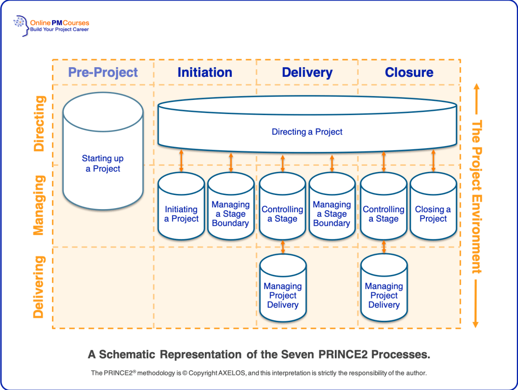 The Seven PRINCE2 Processes