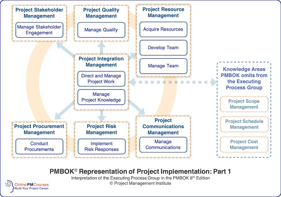 PMBOK Representation of Project Implementation: Part 1 - Executing Processes