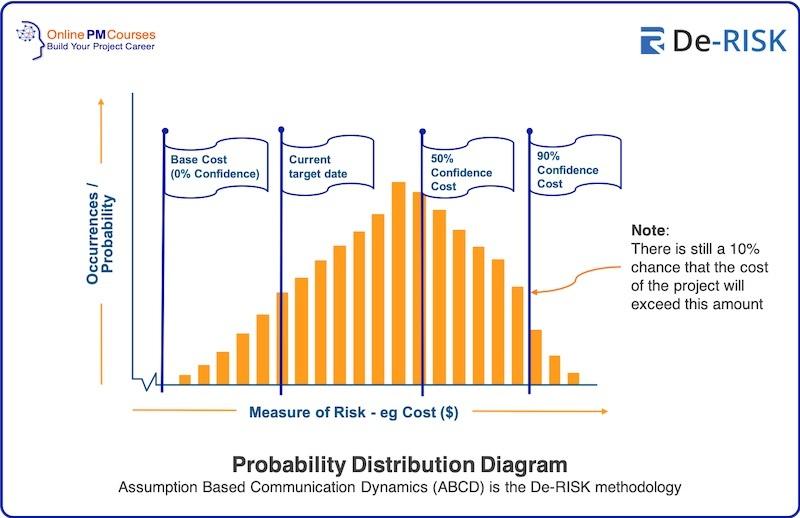 Probability Distribution Diagram Assumption Based Communication Dynamics (ABCD) is the De-RISK methodology