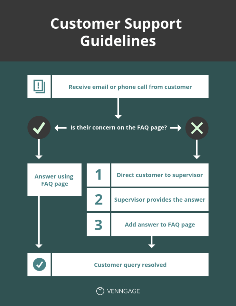 Flow Chart Diagram Template from Venngage