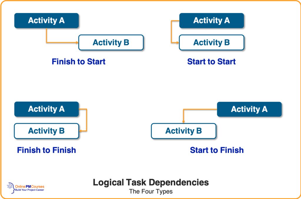 Logical Task Dependencies