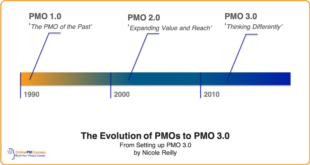 The Evolution of PMOs to PMO 3.0