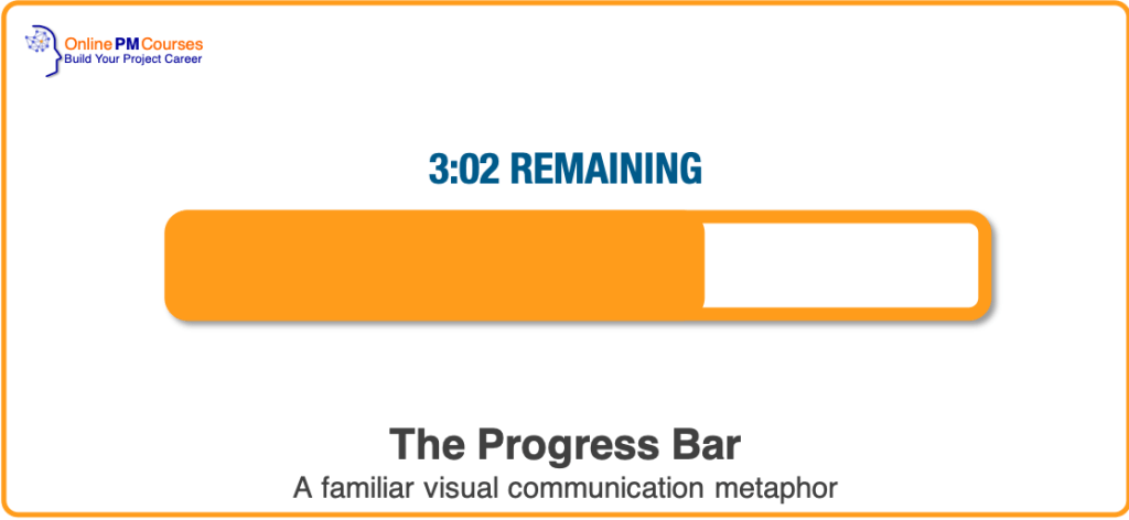 The Progress Bar - A familiar visual communication metaphor