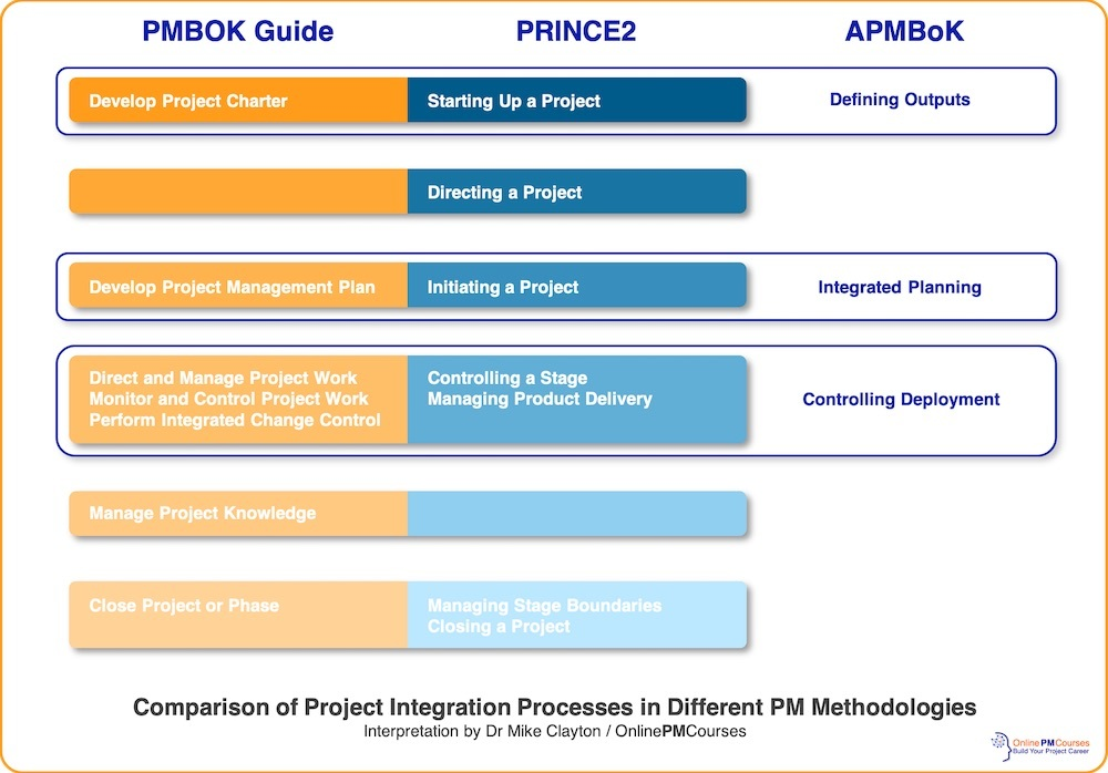 Comparison of Project Integration Processes in Different PM Methodologies