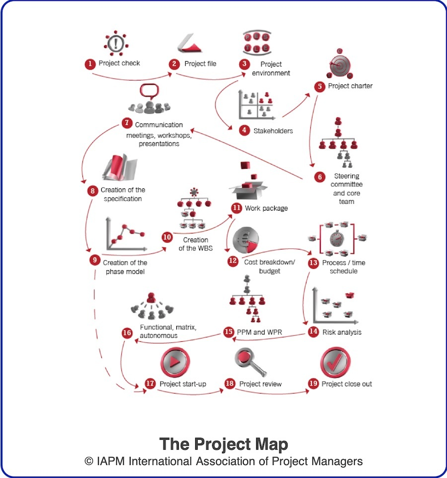 The IAPM Project Map illustrates the essence of Project Integration