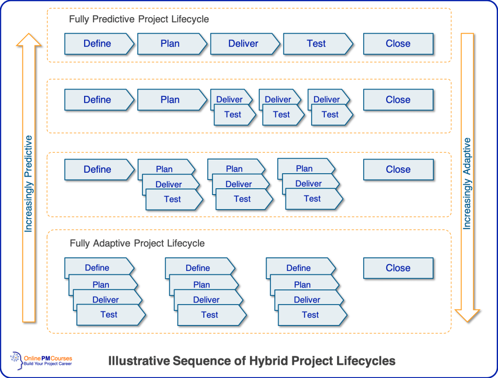 Illustrative Sequence of Hybrid Project Lifecycles
